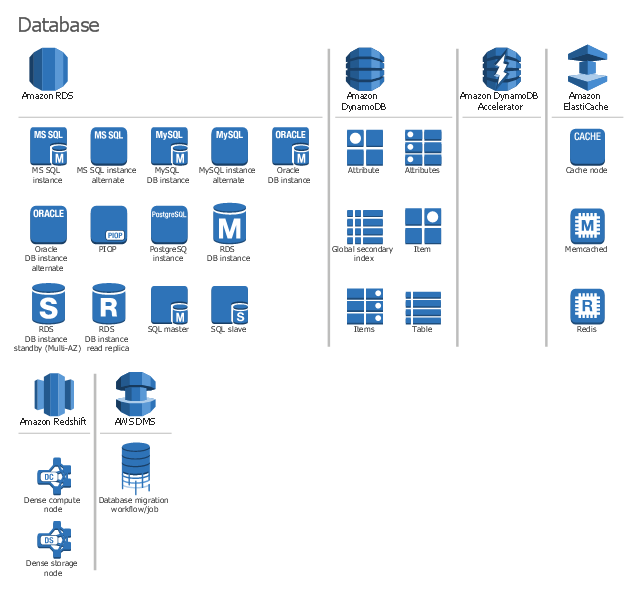 AWS architecture diagram icons, table, solid state disks, items, item, global secondary index, domain, cache node, attributes, attribute, SQL slave, SQL master, Redis, RDS DB instance standby, Multi-AZ, RDS DB instance read replica, RDS DB instance, PostgreSQL instance, PIOP, Oracle DB instance, MySQL DB instance, Memcached, MS SQL instance, ElastiCache, DynamoDB, DW2 Dense Compute, DW1 Dense Compute, Amazon SimpleDB, Amazon Redshift, Amazon RDS,