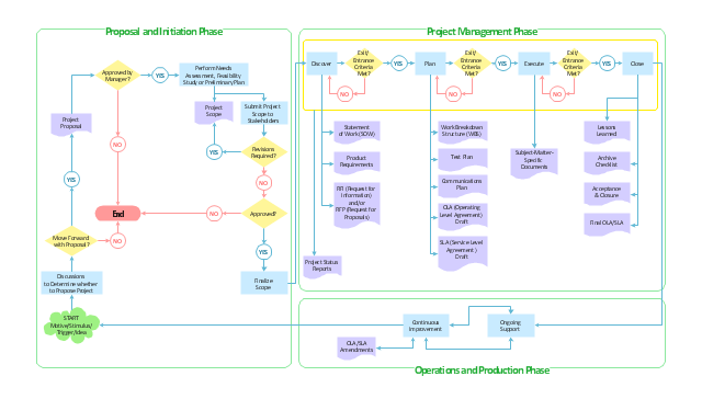 Flowchart - Product life cycle process, terminator, process, group, document, decision,
