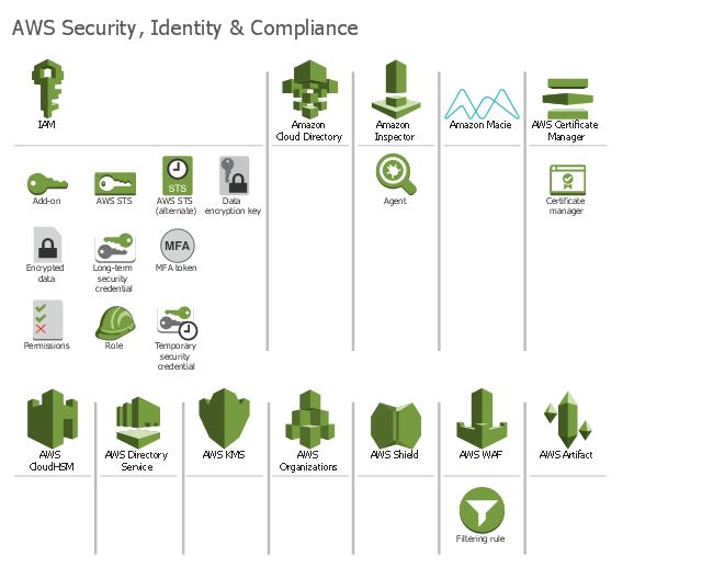 AWS architecture diagram icons, alarm, CloudWatch, Amazon WorkSpaces, Amazon WorkDocs, AWS Trusted Advisor, AWS Directory Service, AWS Config, AWS CloudTrail,