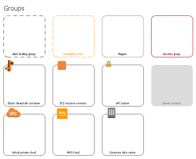 AWS architecture diagram icons, virtual private cloud, server contents, security group, region, corporate data center, availability zone, auto scaling group, VPC subnet, Elastic Beanstalk container, EC2 instance contents, AWS cloud,