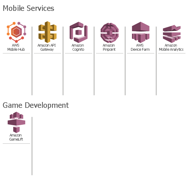 Amazon Web Services icons, Amazon Pinpoint, Amazon Mobile Analytics, Amazon GameLift, Amazon Cognito, Amazon API Gateway, AWS Mobile Hub, AWS Device Farm,