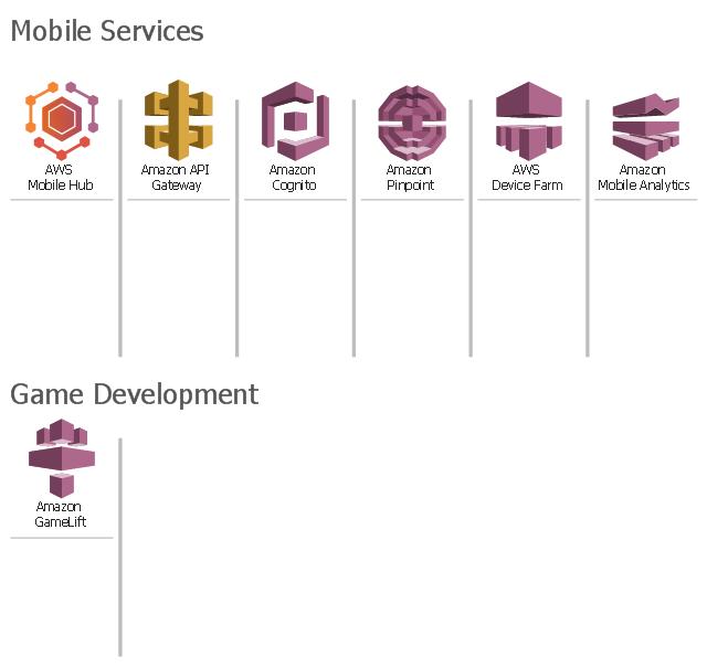 Amazon Web Services icons, Amazon Pinpoint, Amazon Mobile Analytics, Amazon GameLift, Amazon Cognito, Amazon API Gateway, AWS Mobile Hub, AWS Device Farm,
