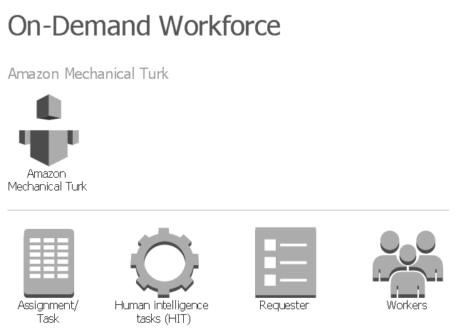 Amazon Web Services icons, workers, requester, human intelligence tasks, HIT, assignment, task, Amazon Mechanical Turk,