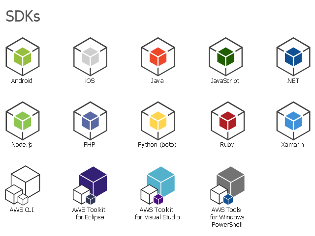 Amazon Web Services icons, python boto, iOS, Xamarin, Ruby, PHP, Node.js, JavaScript, Java, Android, AWS Tools for Windows PowerShell, AWS Toolkit for Visual Studio, AWS Toolkit for Eclipse, AWS CLI, .NET,