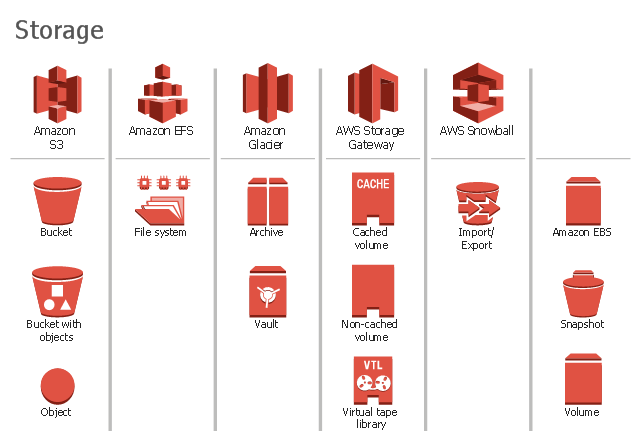 Amazon Web Services icons, volume, virtual tape library, vault, snapshot, object, non-cached volume, import, export, cached volume, bucket with objects, bucket, archive, EFS share, Amazon glacier, Amazon S3, Amazon Elastic Block Storage, EBS, Amazon EFS, AWS, snowball, AWS Storage Gateway,