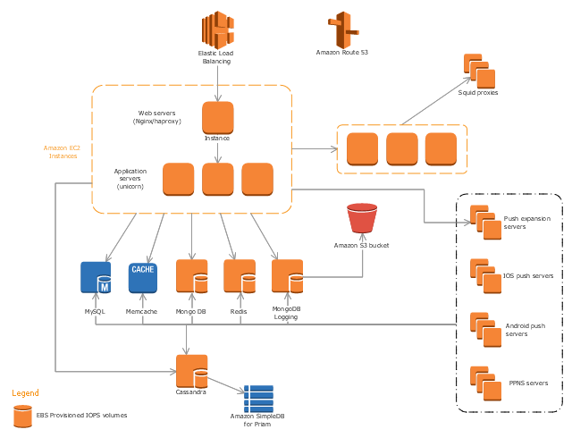 Parse Architecture On Aws