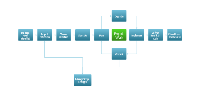 Project Management Life Cycle Flowchart