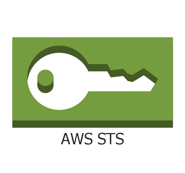 AWS STS, AWS STS,