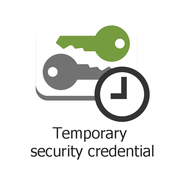 Temporary security credential, temporary security credential,