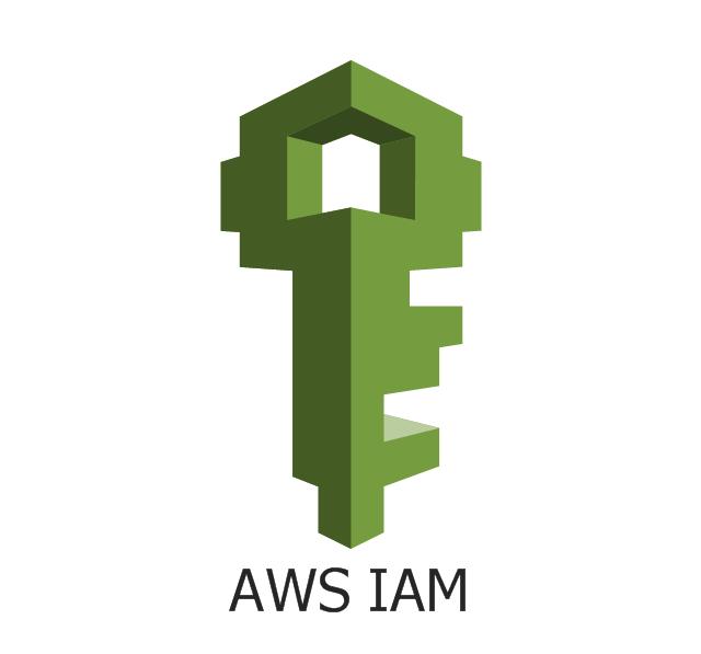 AWS IAM, IAM, AWS Identity and Access Management,
