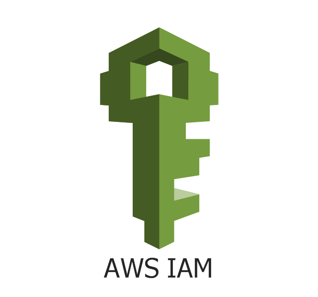 AWS IAM, IAM, AWS Identity and Access Management,