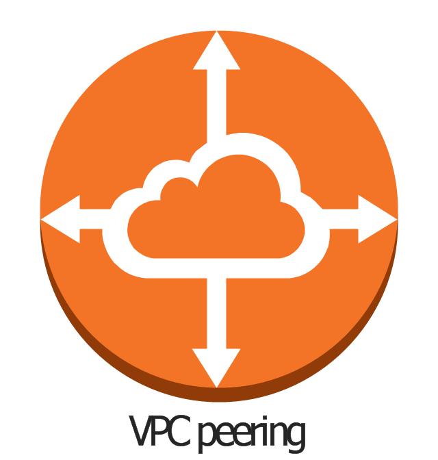 VPC peering, VPC peering,