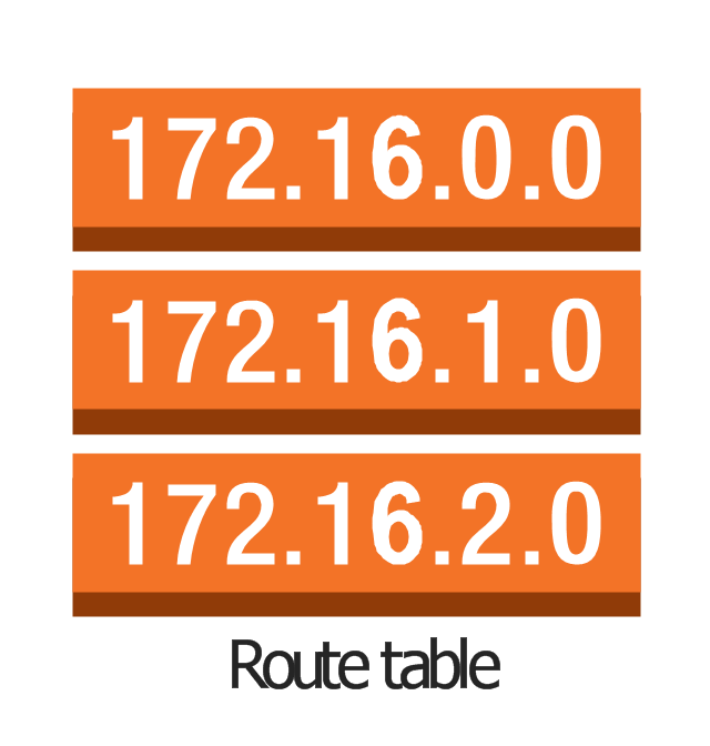 Route table, route table,
