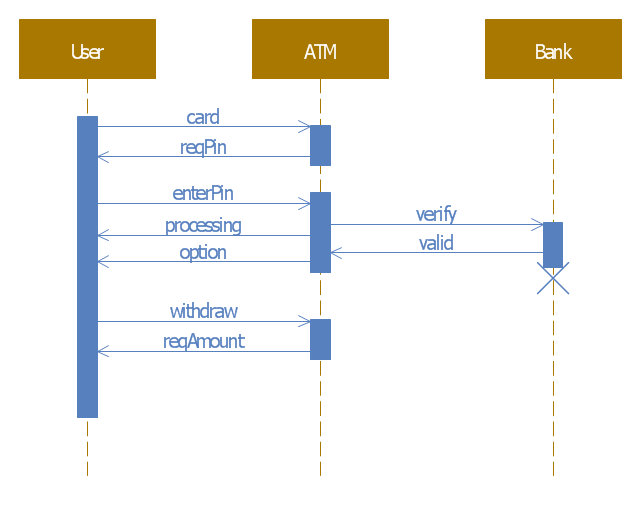 Bank ATM UML sequence diagram, lifeline, execution specification, destruction event, asynchronous call,