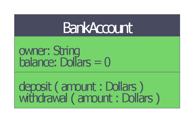 Bank account UML class diagram, uml 2.5 class,