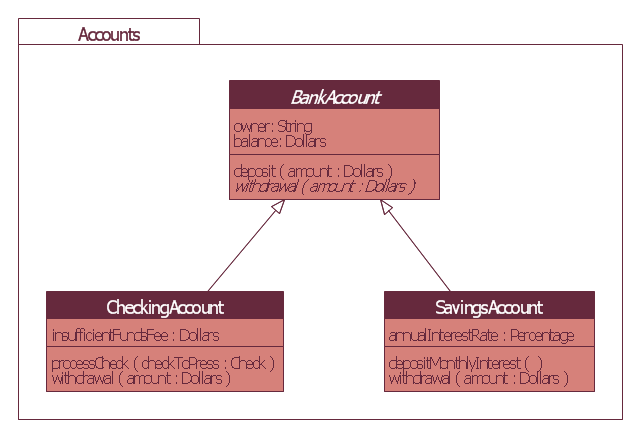 Bank account UML package diagram, uml 2.5 class, package, generalization,