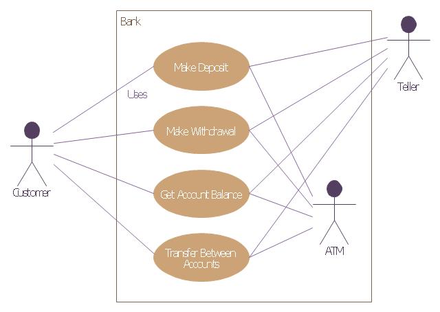 | UML Use Case Diagram Example. Services UML Diagram. ATM ...