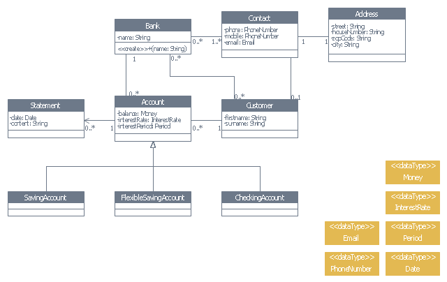 UML class diagram of bank account system, uml 2.5 class, generalization, data type, association,
