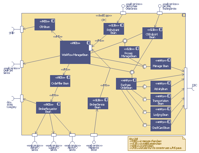 Order processing center UML sequence diagram, required interface, provided interface, note, execution specification, component, comment note,