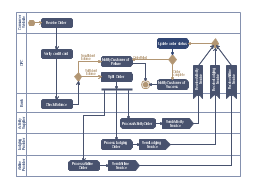 UML activity diagram of purchase order processing , send signal action, initial node, horizontal swimlanes, activity partition, activity group, fork node, join node, decision node, merge node, activity final node, activity edge, object flow edge, action, accept event action,