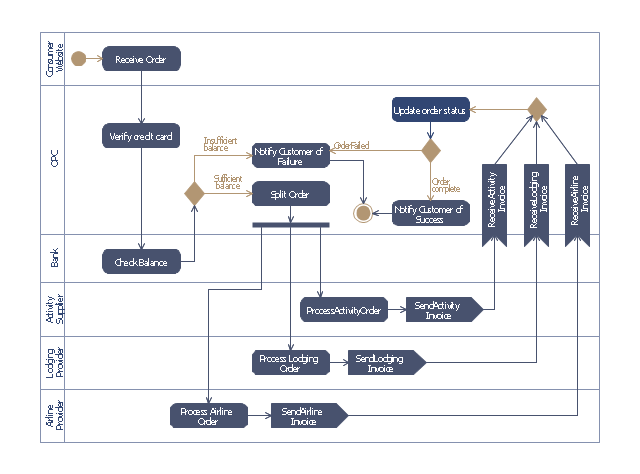 Purchase Order Processing Uml Activity Diagram Uml Interaction