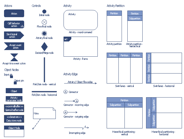 UML activity diagram symbols, vertical swimlanes, hierarchical partitioning, vertical swimlanes, activity partition, activity group, send signal action, output pin, object node, object node, note, interrupting edge, activity edge, input pin, object node, initial node, horizontal swimlanes, hierarchical partitioning, horizontal swimlanes, activity partition, activity group, frame, activity, fork node, join node, flow final node, decision node, merge node, data store node, central buffer node, connector, comment note, central buffer node, object node, call behavior action, activity partition, swimlane, activity parameter node, activity final node, activity edge, object flow edge, activity, action, accept time event action, accept event action,