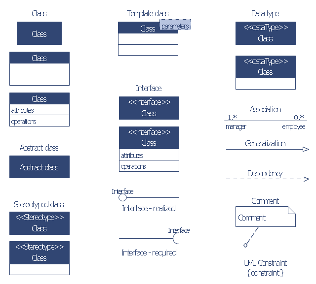 UML class diagram symbols, uml constraint, uml 2.5 class, template class, stereotyped class, required interface, interface, generalization, dependency, data type, comment, note, comment note, association, abstract class,