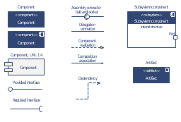 UML component diagram symbols, subsystem component, structured classifier, required interface, provided interface, port, generalization, dependency, usage, delegation connector, composition association, component, assembly connector, ball-and-socket, artifact,