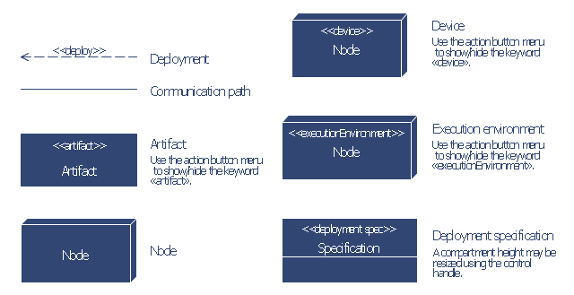 UML deployment diagram symbols, node, execution environment, device, deployment specification, deployment, communication path, artifact,