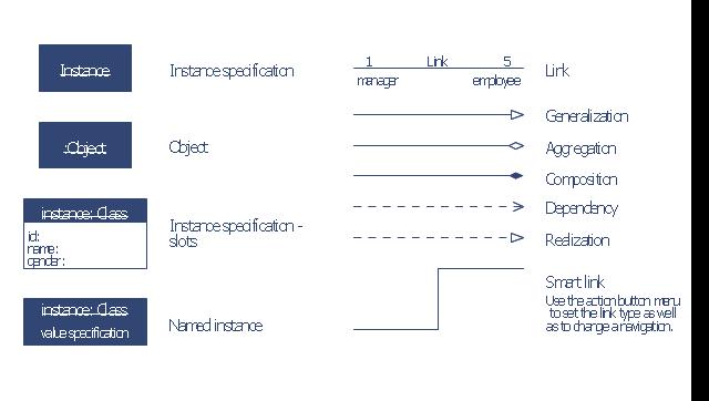 Design elements bank uml object diagram uml object diagram symbols object named instance link instance specification generalization ccuart Image collections