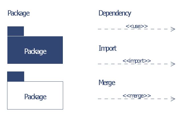 UML package diagram symbols, package merge, package import, element import, package, dependency,