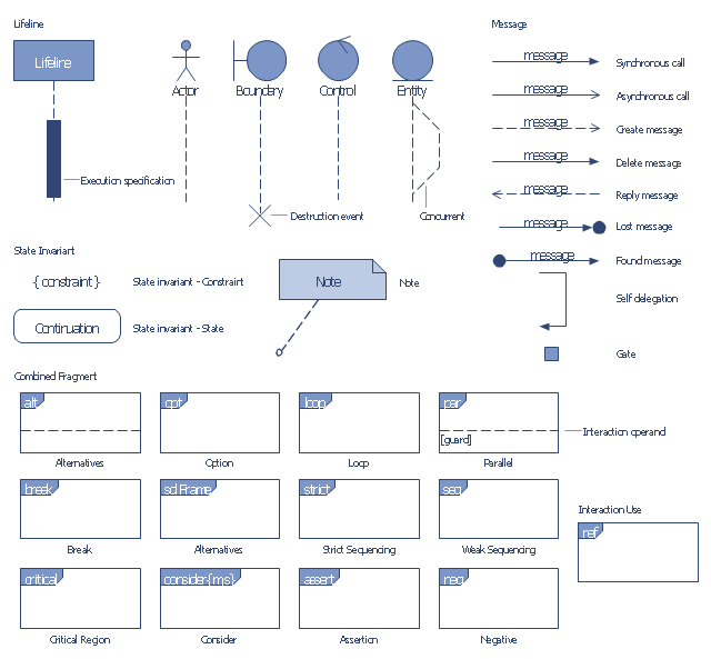 Design elements bank uml sequence diagram uml sequence diagram symbols weak sequencing combined fragment interaction operator seq synchronous call ccuart