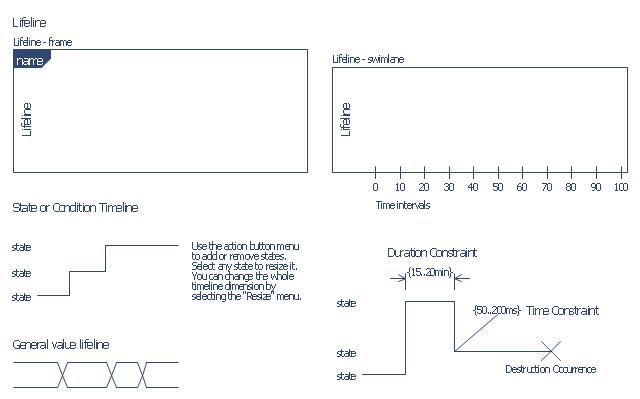 UML timing diagram symbols, time intervals, time constraint, state timeline, condition timeline, lifeline, swimlane, lifeline, diagram frame, general value lifeline, duration constraint, interval constraint, destruction event, destruction occurrence specification,