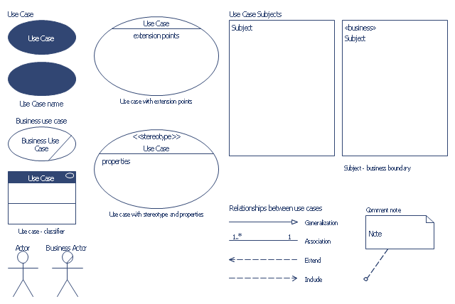 UML use case diagram symbols, use case, uml use case include, uml use case extend, subject, system boundary, generalization, comment note, collaboration, business use case, association, actor,