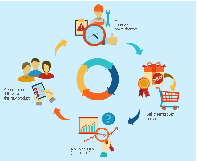 Customers feedback cycle process chart, time, clock, technician, short arc arrow, sales orders, question, quality assurance, qualified, like, problem, presentation, new products, empty shopping cart, customer, woman, woman torso, customer, man, man torso, curved left arrow, clerk, man, man torso, circular motion arrows, analyze,