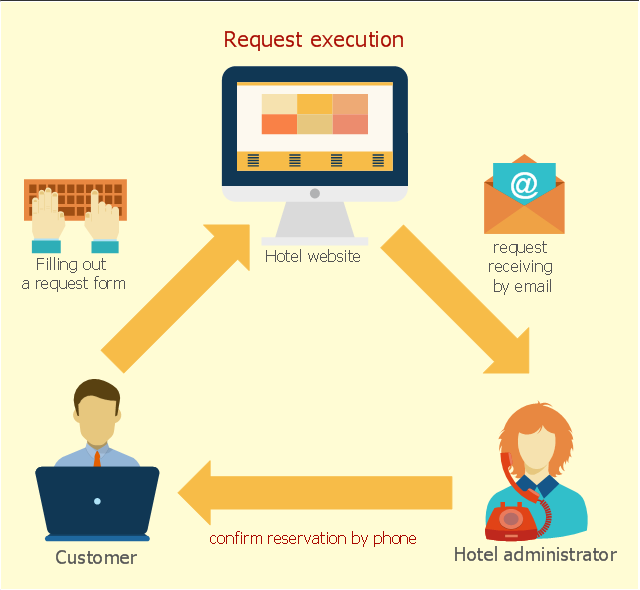 Hotel computer reservation system - Cycle process diagram, user, straight arrow, manual filling, landing page, email, diagonal arrow, clerk, man, man torso, call - taker, woman,