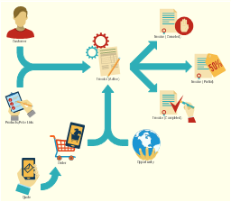 Lifecycle of an invoice in Microsoft Dynamics CRM , stop, single headed arrow, right arrow, semicircle arrow, sales orders, run, proforma invoice, products on sale, online order, merging arrows, invoice, information systems, empty shopping cart, direct mail, diagonal arrow, customer, man, man torso, accept,