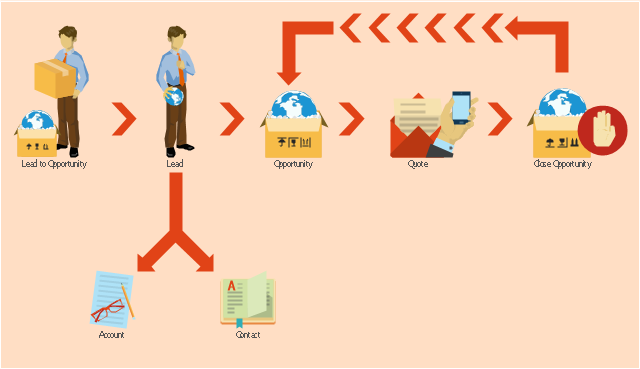 Sales workflow diagram, turn right arrow, suppliers, stop, split arrow, receiving, prospects, information systems, employee, contacts, chevron arrow, cellphone caller, accounts,