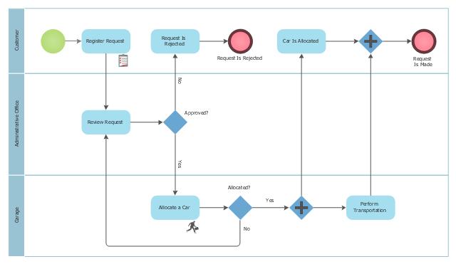 Cab booking public process - Collaboration BPMN 2 0 diagram