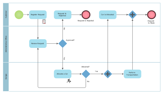 Taxi order process - BPMN 1.2 diagram, urgent, task, swimlane, horizontal, start, order, gateway, event,