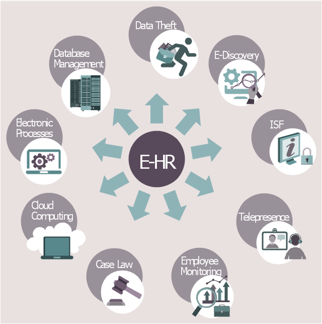 HR infographics, video conference, settings, preferences, running man, right arrow, online application, log in, login, laptop computer, notebook, job analysis, information services, functions, data center, career center, block diagrams, authority and accountability, analyze,