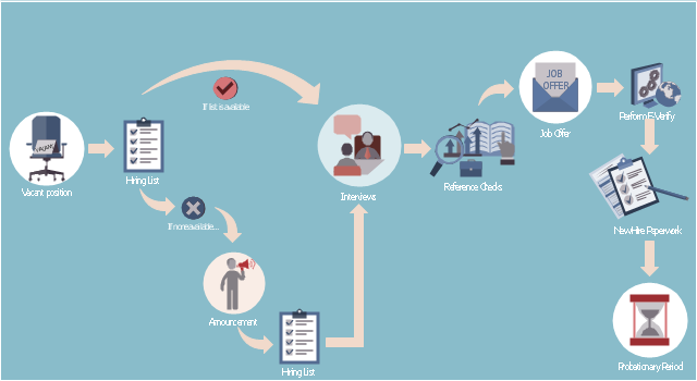 hiring process business process mapping how to map a work rh conceptdraw com swimlane diagram hiring process