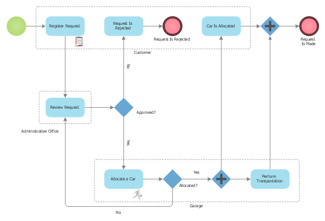 Taxi service order procedure - BPMN 1.2 diagram, urgent, task, start, order, gateway, event,