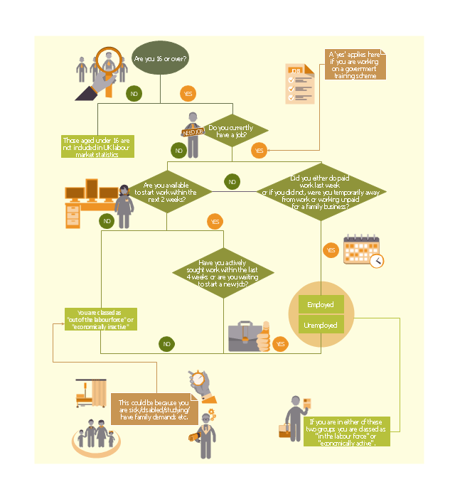 HR flowchart, сareer, time evaluation, start, skill, schedule, calendar, reporter, process step, page, job satisfaction, job descriptions, illness, hiring, recruitment, flow line, arrow, connector, family, dispatcher, profession icon, decision indicator, yes, decision indicator, no, decision, applicant, job applicant,