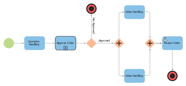 BPMN 2.0 diagram, user, terminate, task, smart sequence flow, parallel gateway, none, start, exclusive gateway,