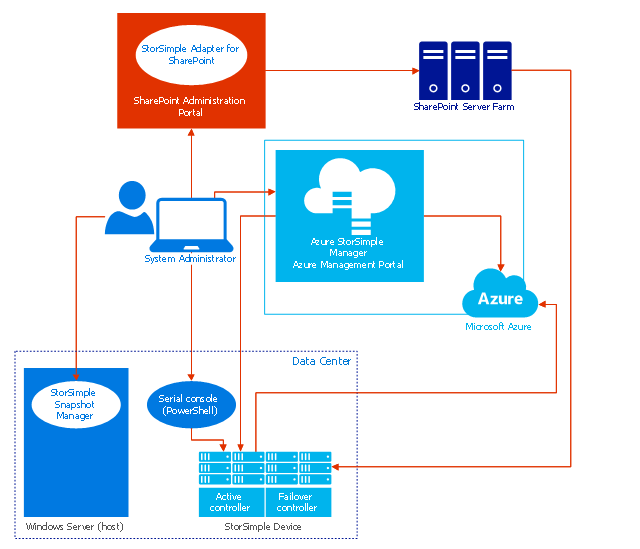 Cloud computing system architecture diagram, user, server rack, server farm, laptop computer, affinity group, StorSimple, Microsoft Azure,