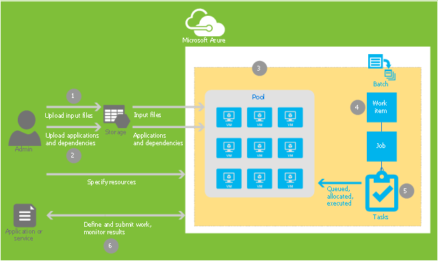 Cloud computing system architecture diagram, virtual machine, user, tasks, storage Azure, file, Microsoft Azure, Azure poster arrow, Azure batch,