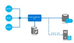 Cloud computing system architecture diagram template, server generic, file, database generic, cloud, Azure Cache including Redis,
