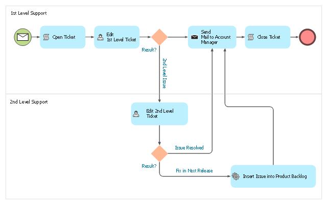 BPMN 2.0 diagram, user, task, service, send, script, none, end, message, exclusive gateway,