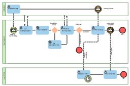 Collaboration BPMN 2.0 diagram, user, timer, task, service, none, end, message, loop, horizontal pool, pool,